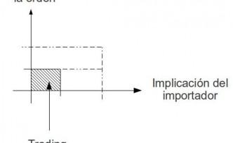 Implicación del importador en los detalles de la producción